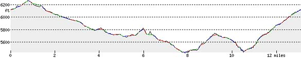 bald-crater-loop-trail-elevation-profile