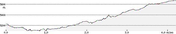 boundary-spring-trail-elevation-profile