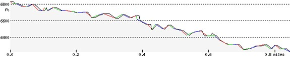 cleetwood-cove-trail-elevation-profile