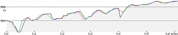pinnacles-trail-elevation-profile